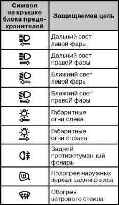 условные обозначения реле и предохранителей автомобиля