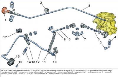 Классификация дорог по виду дорожного покрытия